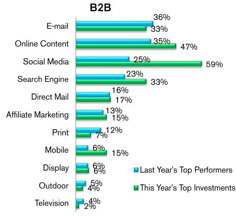 B2B Marketing Benchmarks resized 600