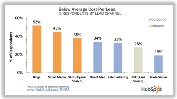 below avg. cost per lead resized 600