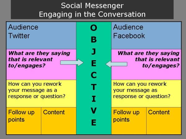 Social Messenger