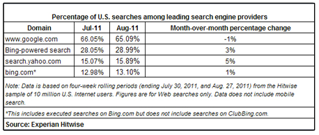 Bing Search Growth resized 600