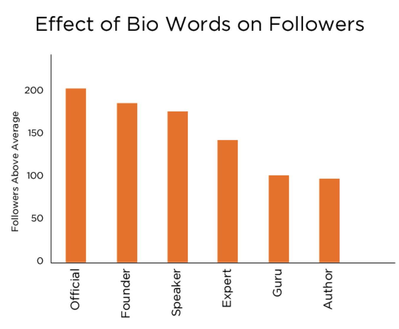 bio words