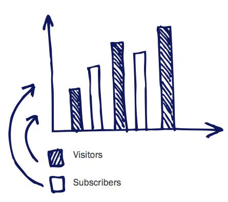 biz blogging measurement