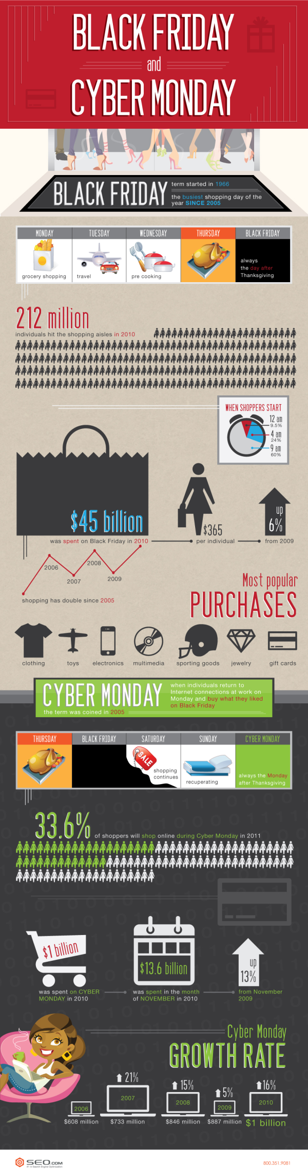 Black Friday and Cyber Monday Infographic resized 600