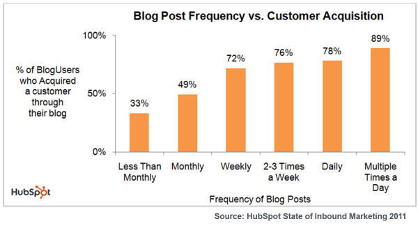 Blog Frequency to Leads 2011 resized 600