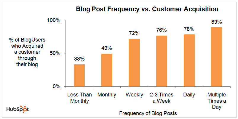 Blog Frequency to Leads