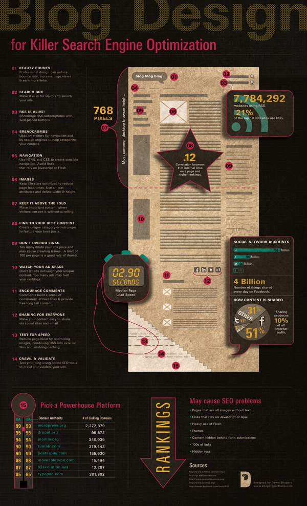 Blog SEO Infographic resized 600