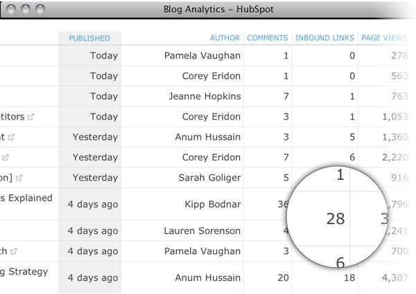 blog analytics prod page