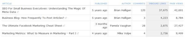 blog analytics resized 600