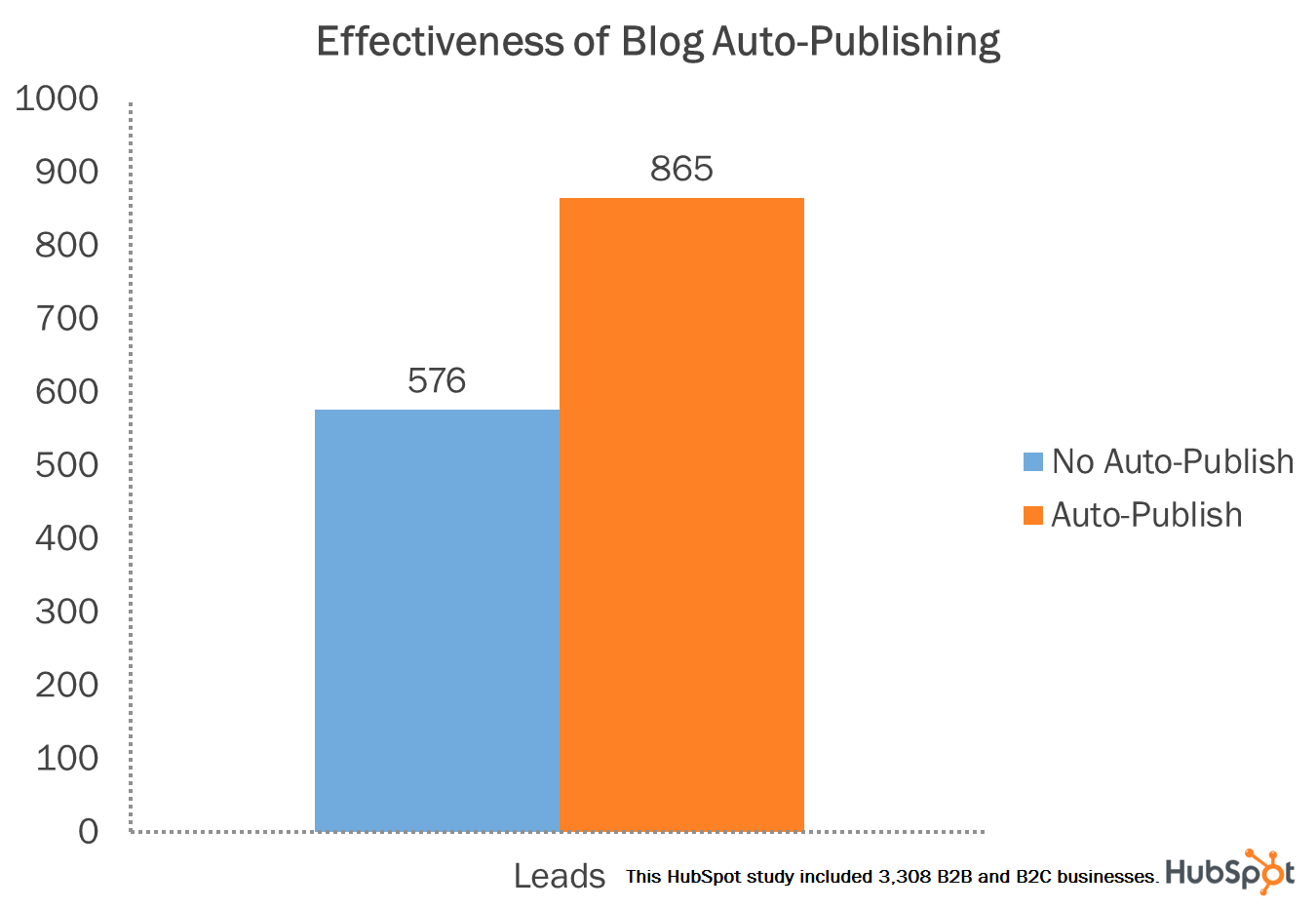 blog auto publish lead generation
