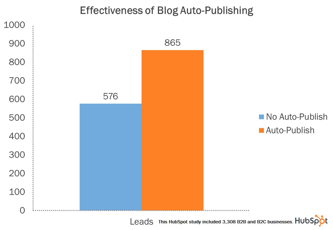 blog auto publish lead generation