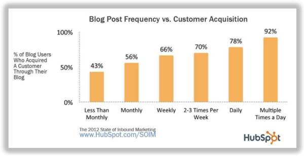 blog frequency and customer acquisition resized 600