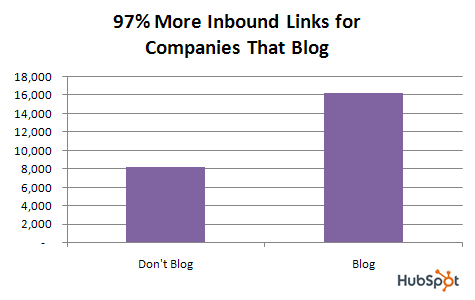B2B Marketing Stat: Blogs Help SEO