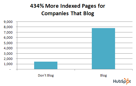 indexed pages blog
