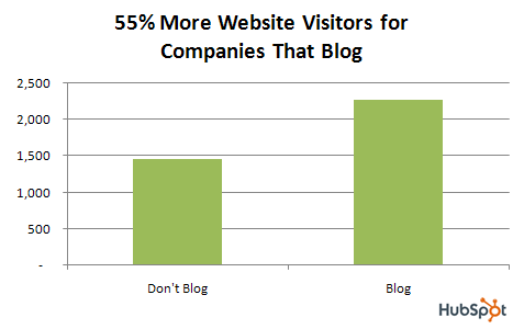 B2B Marketing Stats: Blogging Increases Visitors