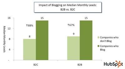 Blogging Generates More Leads sm