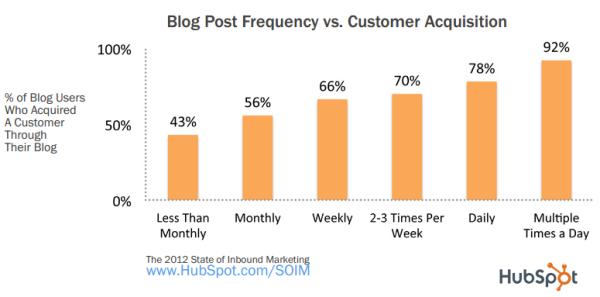blogging acsuisition resized 600