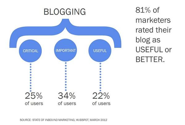 blogging useful resized 600