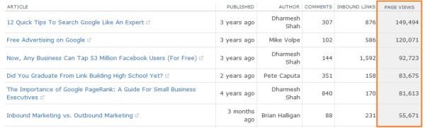 blog analytics pageviews resized 600