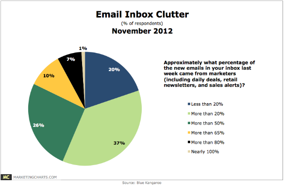 BlueKangaroo Email Inbox Clutter November2012