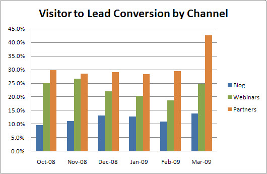 Conversion by Channel