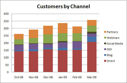 Customers by Channel