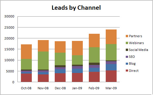 Leads by Channel