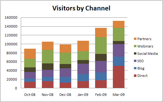 Visitors by Channel