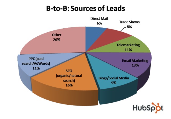 B2B Sources of Sales Leads