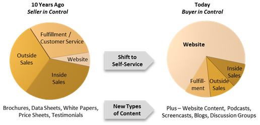 buyer behavior graph