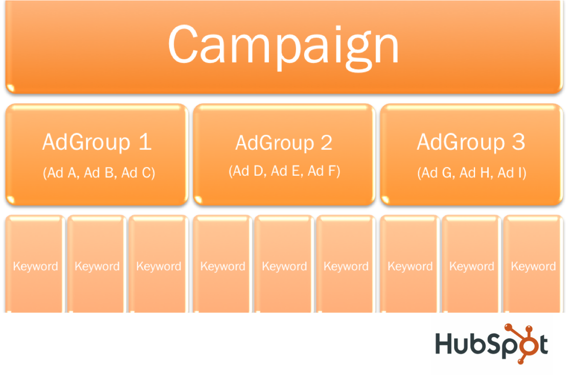 campaign with logo