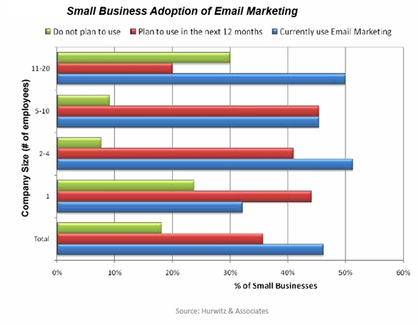 campaigner hurwitz associates very small business email use november 2009 resized 600