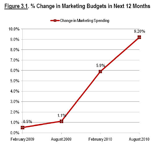 change in marketing spending cmo survey