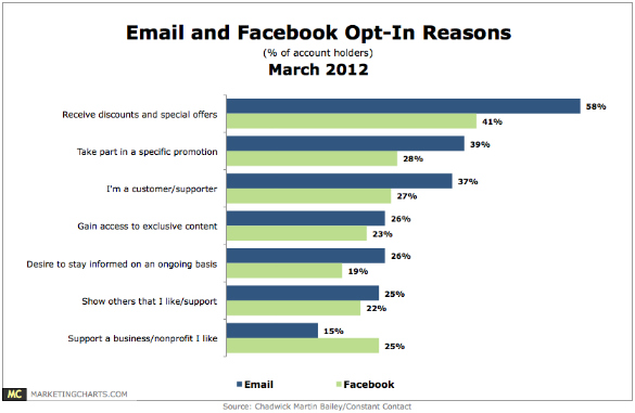 cmb email facebook opt in reasons march2012