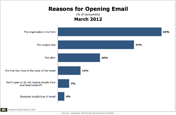 cmb reasons opening email march2012