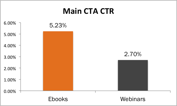 comapring the ctr of ebook emails VS webinar emails