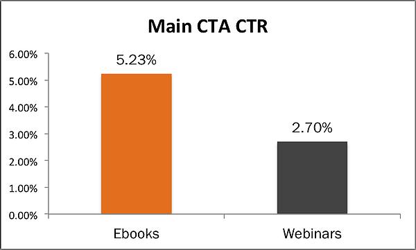 comapring the ctr of ebook emails VS webinar emails