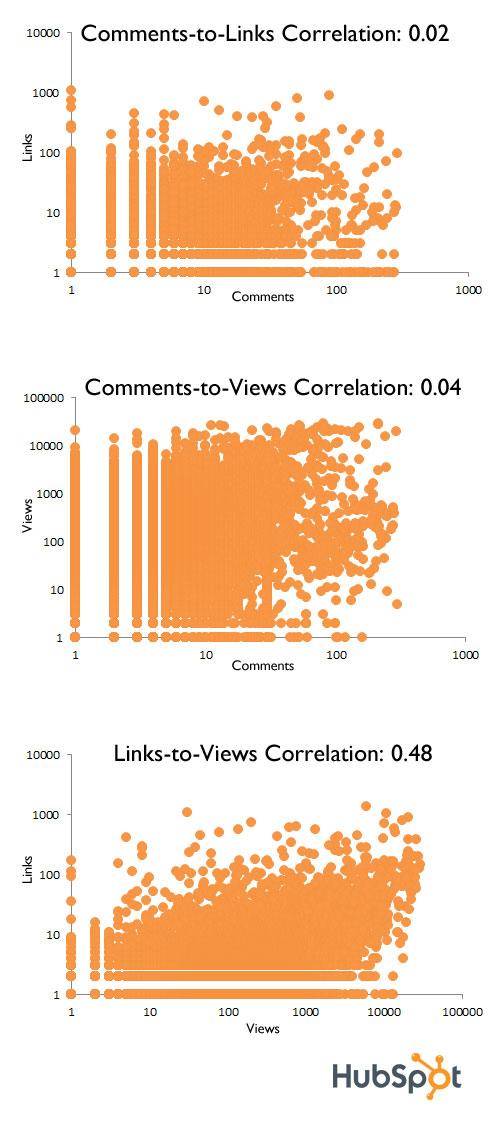 comments correlation