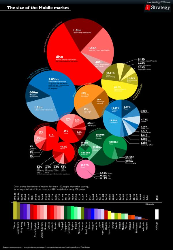 mobile internet stats