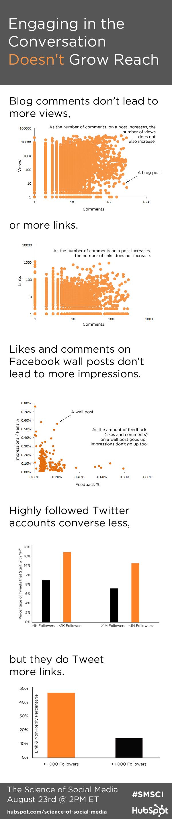 conversation infographic