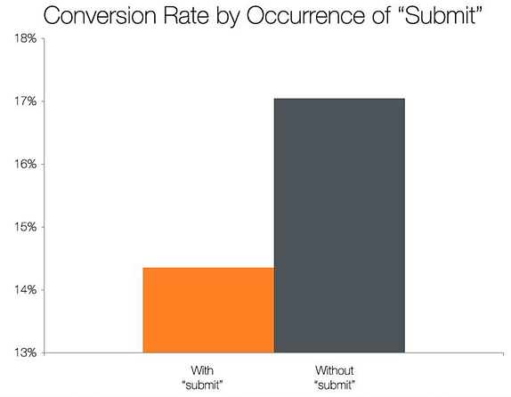 conversion rate by submit