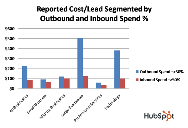 Cost per sales lead