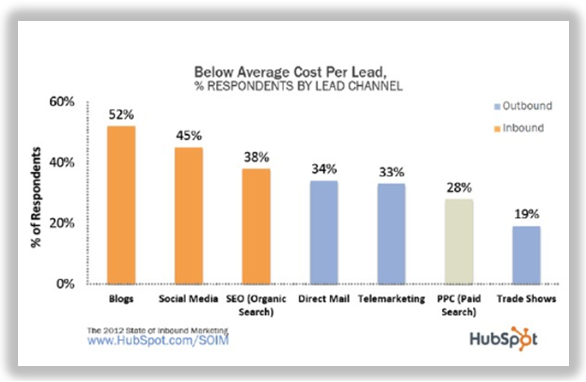 cost per lead for paid search