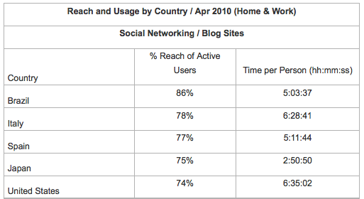 Does Social Media Performance Vary by Country? [Marketing Cast]