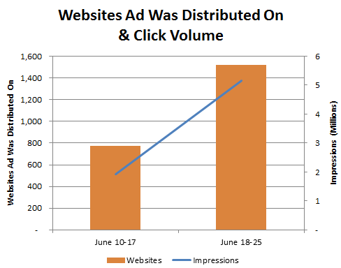 Website Volume and Impressions on Google Adwords