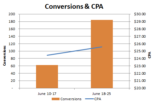 Conversions and CPA in Google Adwords