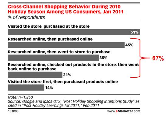 cross channel shopping behavior resized 600