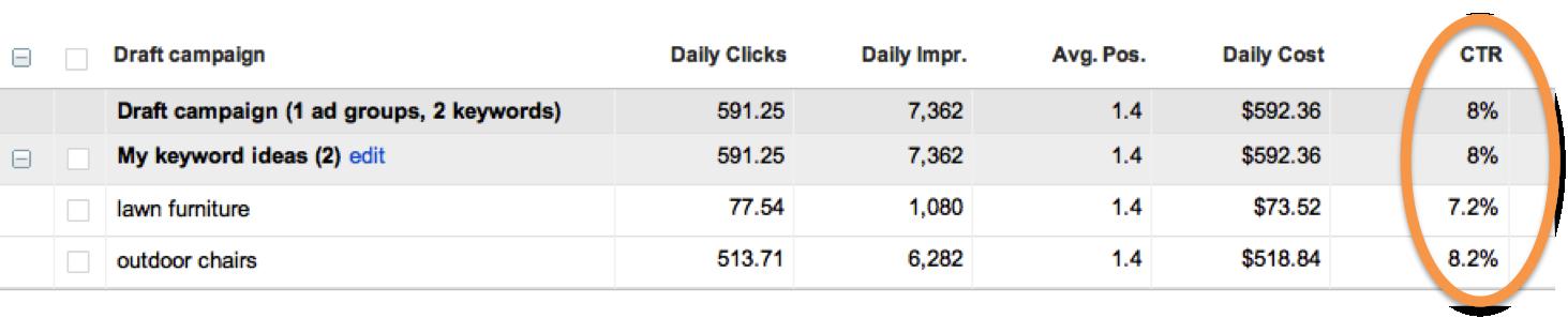 click through rate in google adwords traffic estimator