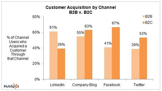 Customer Acq B2B B2C resized 600