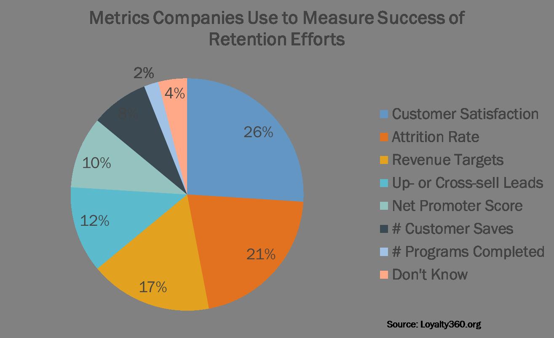 customer retention metrics