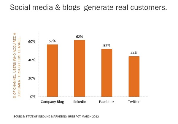 customer acquisition blogging and sm